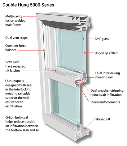 5000 Series Double Hung Windows Newburgh